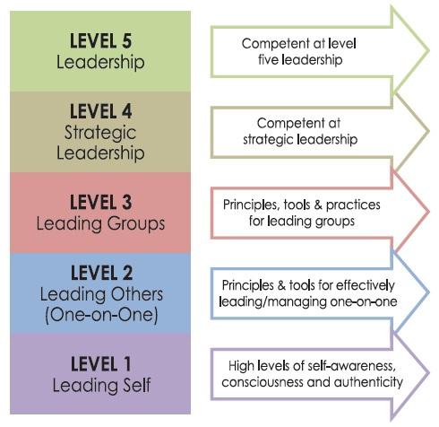 Learning Leaders_Modules